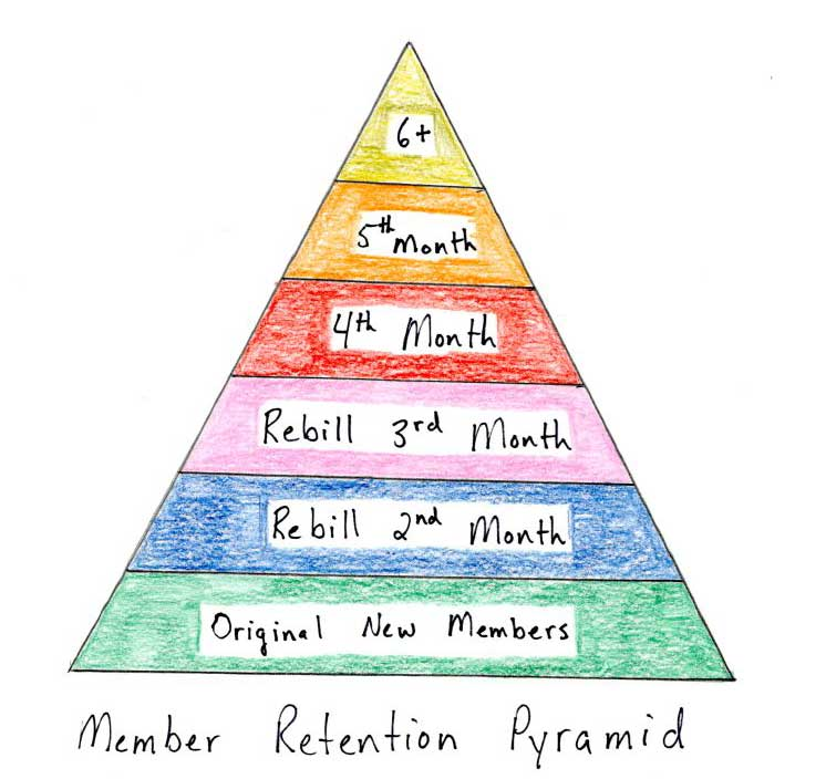 member retention pyramid