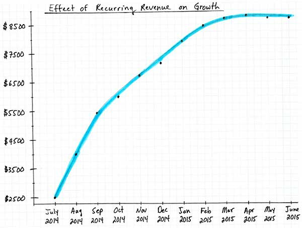 effect of recurring revenue on growth